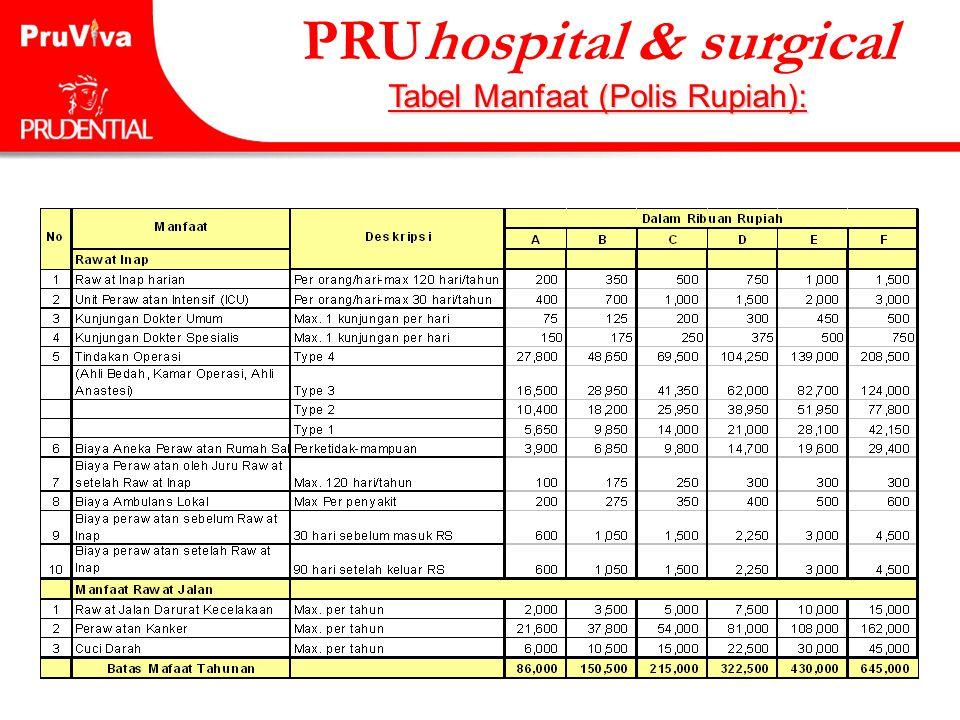 55 PRUhospital & surgical Tabel Manfaat (Polis Rupiah):