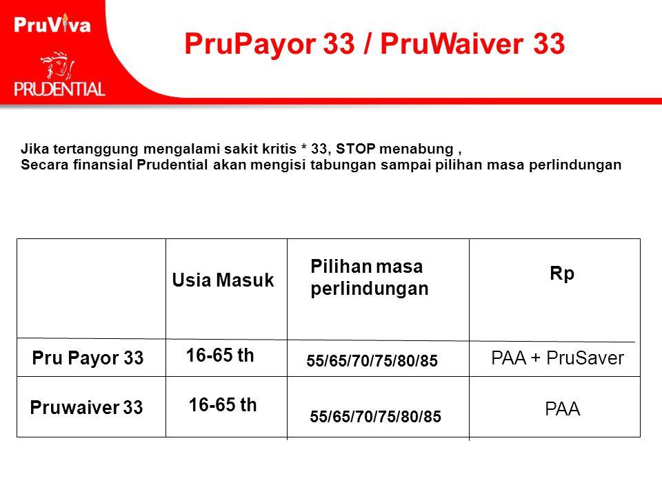 PruPayor 33 / PruWaiver 33 Usia Masuk Pilihan masa perlindungan Rp Pru Payor 33 55/65/70/75/80/85 PAA + PruSaver Pruwaiver 33 55/65/70/75/80/85 PAA 16