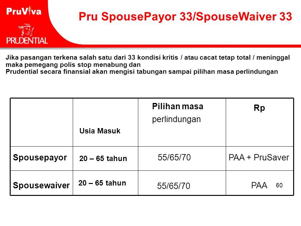 60 Pru SpousePayor 33/SpouseWaiver 33 PAA 55/65/70 Spousewaiver PAA + PruSaver55/65/70Spousepayor Rp Pilihan masa perlindungan Usia Masuk Jika pasanga