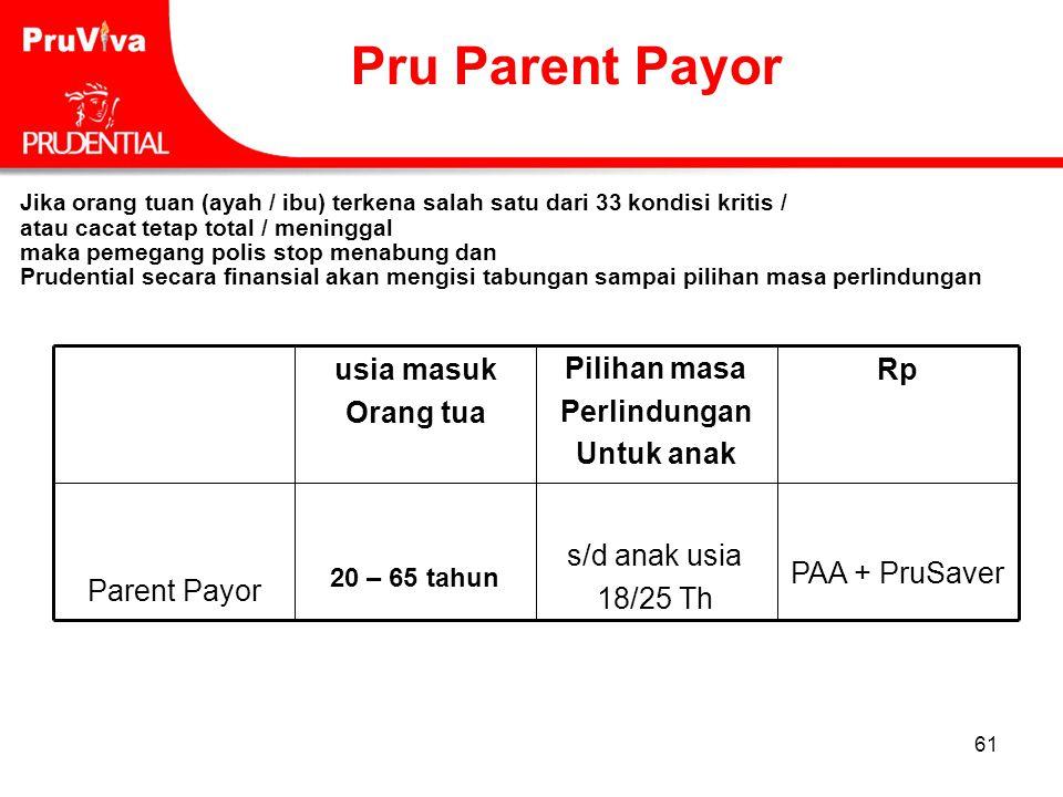 61 PAA + PruSaver s/d anak usia 18/25 Th Parent Payor Rp Pilihan masa Perlindungan Untuk anak usia masuk Orang tua Pru Parent Payor 20 – 65 tahun Jika
