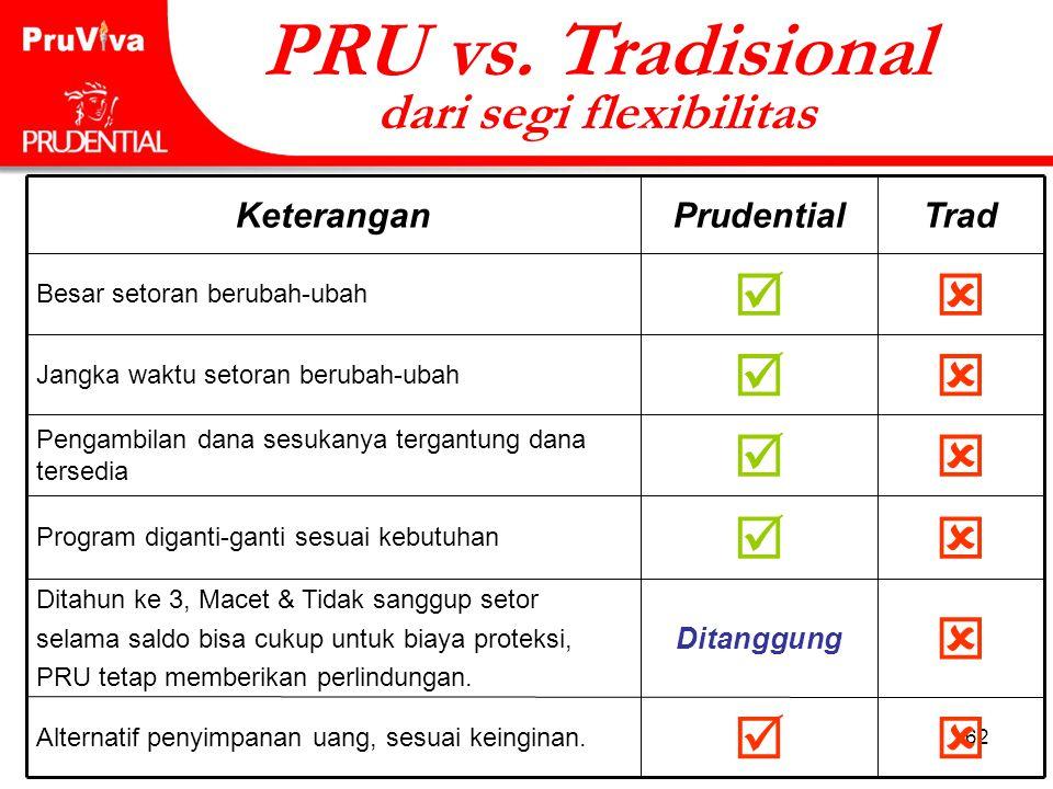 62 PRU vs. Tradisional dari segi flexibilitas  Besar setoran berubah-ubah  Alternatif penyimpanan uang, sesuai keinginan.  Ditanggung Ditahun ke