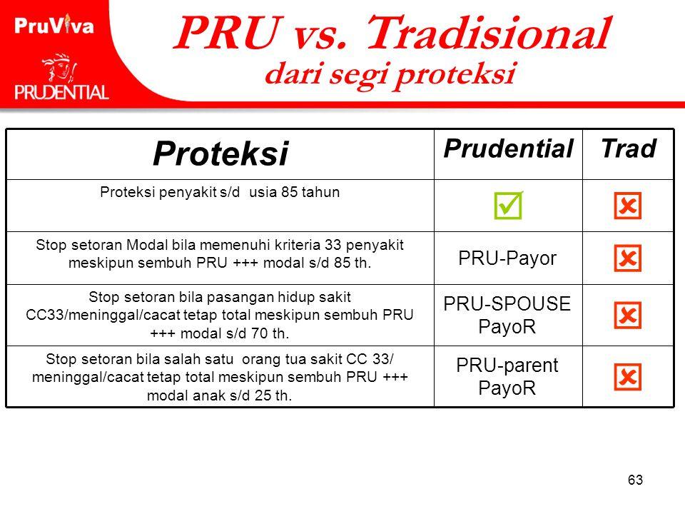 63 PRU-parent PayoR PRU-SPOUSE PayoR PRU-Payor  Prudential  Stop setoran bila salah satu orang tua sakit CC 33/ meninggal/cacat tetap total meskipun