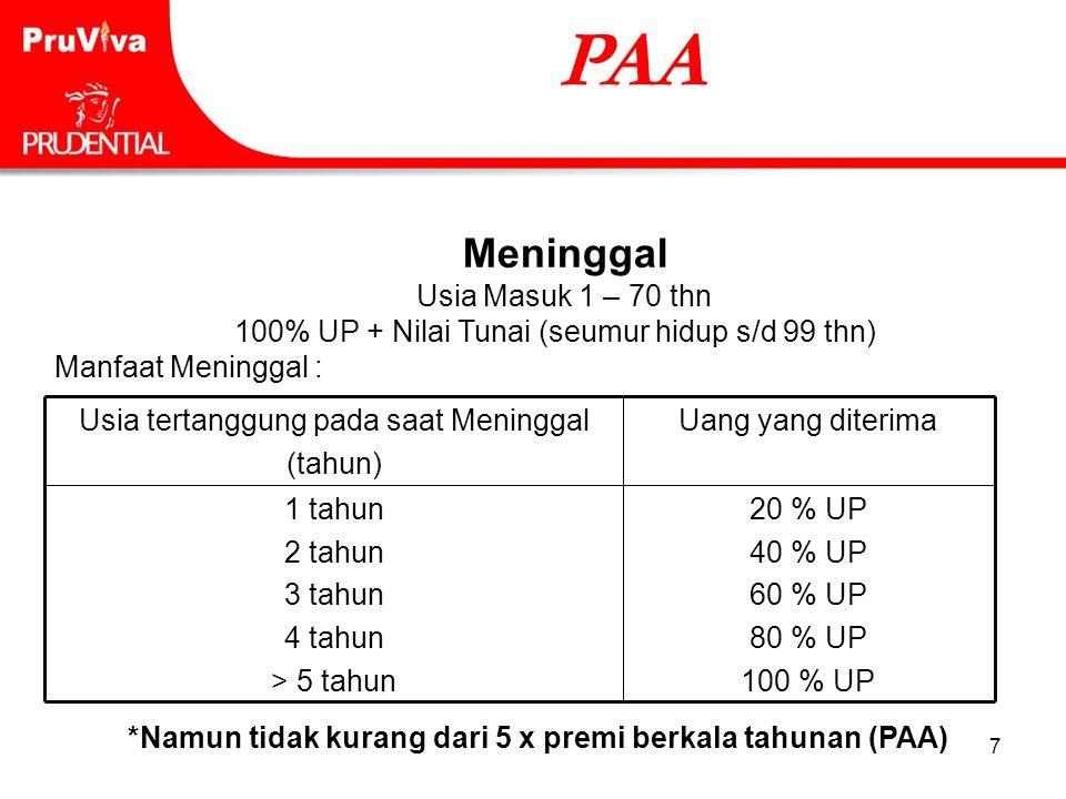 7 Meninggal Usia Masuk 1 – 70 thn 100% UP + Nilai Tunai (seumur hidup s/d 99 thn) Manfaat Meninggal : PAA 20 % UP 40 % UP 60 % UP 80 % UP 100 % UP 1 t