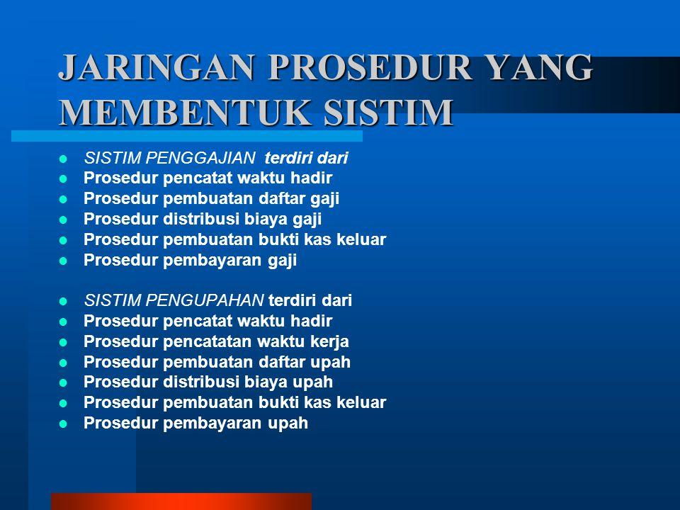 JARINGAN PROSEDUR YANG MEMBENTUK SISTIM  SISTIM PENGGAJIAN terdiri dari  Prosedur pencatat waktu hadir  Prosedur pembuatan daftar gaji  Prosedur d
