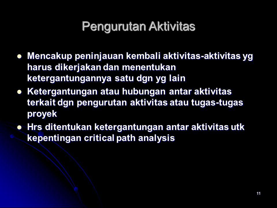11 Pengurutan Aktivitas  Mencakup peninjauan kembali aktivitas-aktivitas yg harus dikerjakan dan menentukan ketergantungannya satu dgn yg lain  Kete
