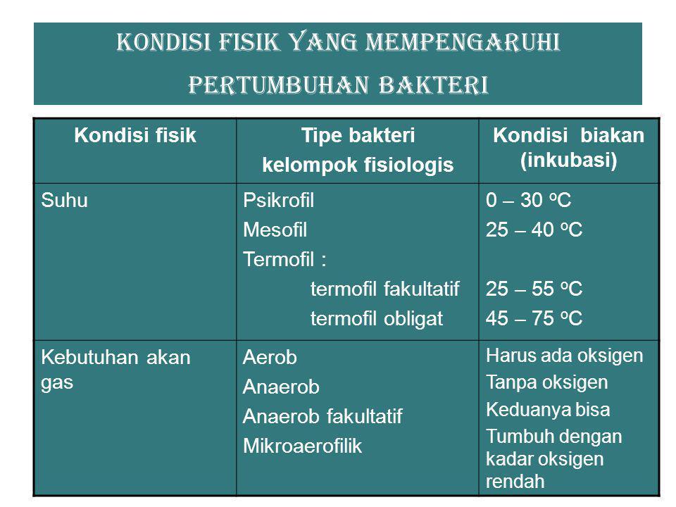 Kondisi fisik yang mempengaruhi pertumbuhan bakteri Kondisi fisikTipe bakteri kelompok fisiologis Kondisi biakan (inkubasi) Keasaman atau alkalinitas (pH) Kebanyakan bakteri yang berkaitan dengan kehidupan hewan dan tumbuhan Beberapa spesies eksotik pH optimum 6-5-7-5 pH minimum 0,5 pH maksimum 9,5 CahayaFotosintetik (autotrof dan heterotrof) Sumber cahaya SalinitasHalofil (halofil obligat) Konsentrasi garam yang tinggi (10 – 15 % NaCl )
