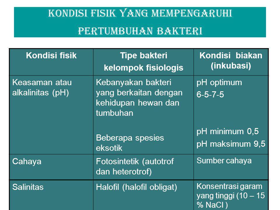 Ph minimum,optimum, dan maksimum untuk pertumbuhan beberapa spesies bakteri BakteriKisaran ph Batas awah Optimu m Batas atas Thiobacillus thiooxidans0,52 -3,56 Acetobacter aceti45,4-6,37 -8 Staphylococcus aureus4,27 – 7,59,3 Azotobacter spp.5,57 - 7,58,5 Chlorobium limicola66,87 Thermus aquaticus67,5-7,89,5