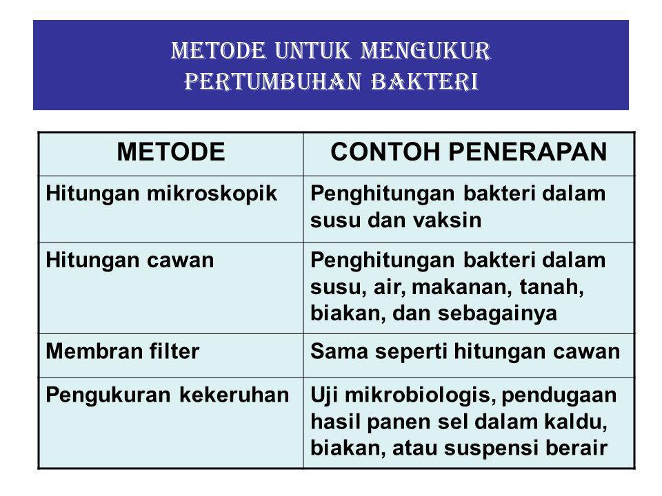 Metode untuk mengukur pertumbuhan bakteri METODECONTOH PENERAPAN Penentuan kandungan nitrogen Pengukuran panen sel dari suspensi biakan kental digunakan pada penelitian mengenai metabolisme Penentuan berat kering sel Sama seperti untuk penentuan nitrogen Pengukuran aktivitas biokimiawi Uji mikrobiologis