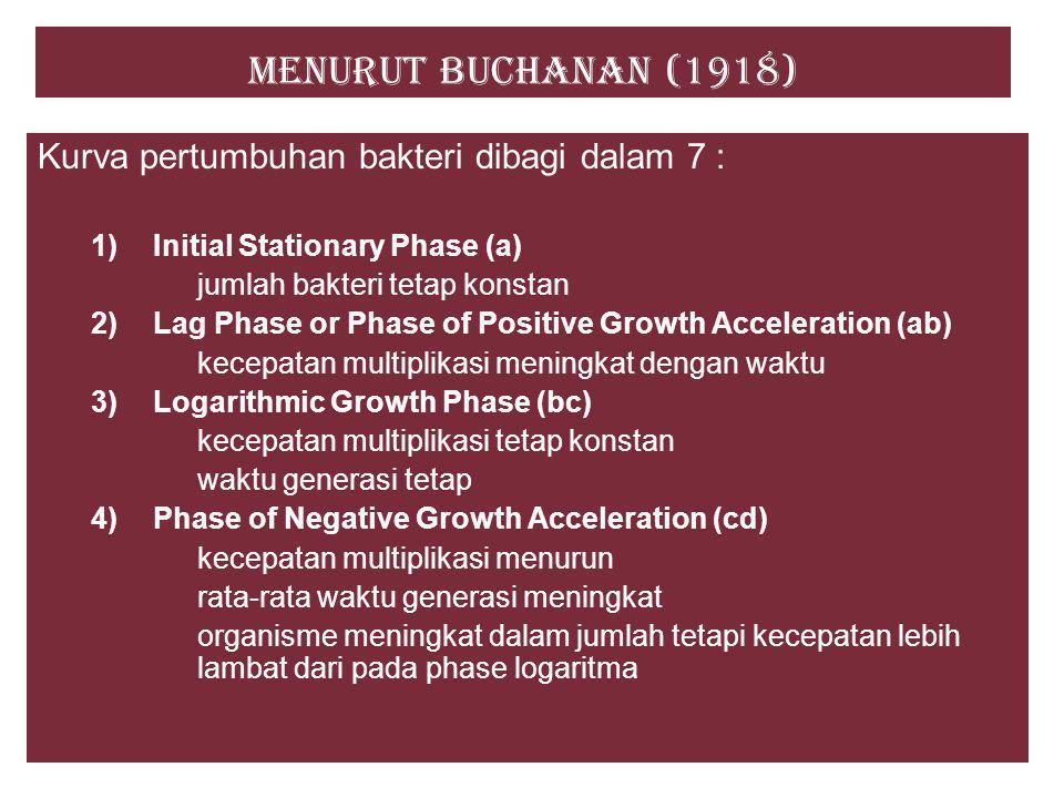 Menurut Buchanan (1918) Kurva pertumbuhan bakteri dibagi dalam 7 : 5) Maximum Stationary Phase (de) jumlah organisme hidup tetap konstan rata-rata kematian sama dengan rata-rata peningkatan 6) Phase of Accelerated Death (ef) jumlah berkurang dengan kecepatan yang meningkat 7) Logaritmic Death Phase (fg) kecepatan kematian konstan