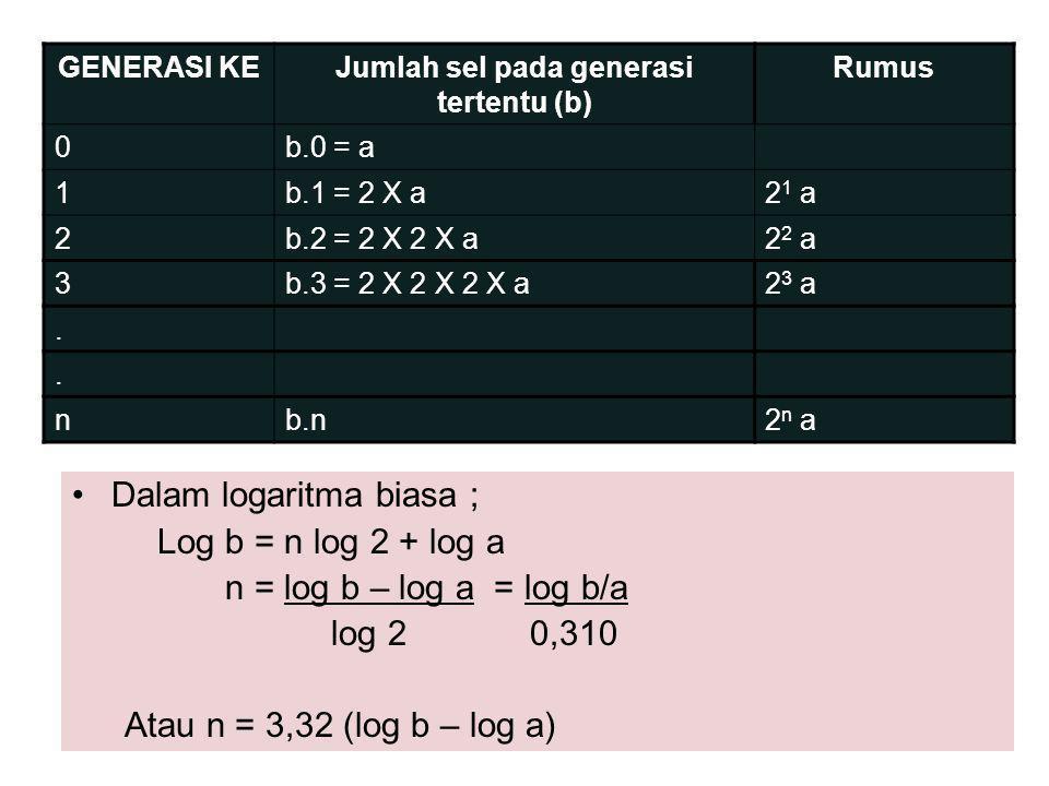•Waktu generasi g = t  g = t n 3,32 (log b – log a) g= waktu generasi t = selang waktu antara pengukuran jumlah sel di dalam populasi pada suatu saat dalam fase log (a) dan kemudian pada suatu titik waktu tertentu (b) a = populasi awal b = populasi setelah waktu t log = log 10 3,32 = faktor konversi log 2 – log 10