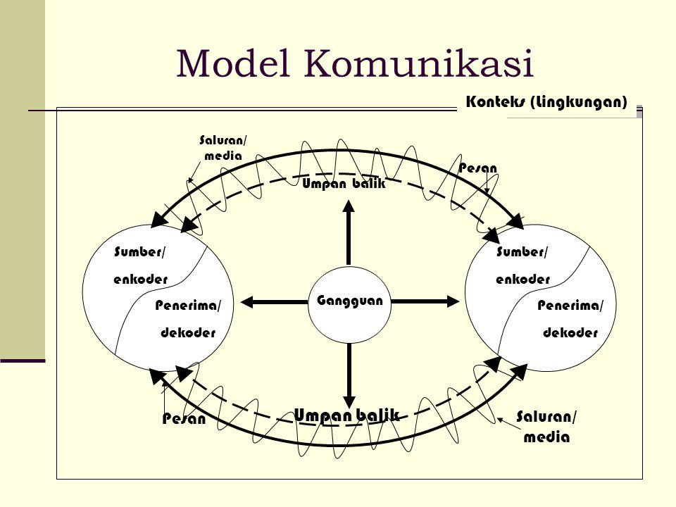 Model Komunikasi Gangguan Pesan Umpan balik Sumber/ enkoder Penerima/ dekoder Sumber/ enkoder Penerima/ dekoder Umpan balik Pesan Saluran/ media Konte