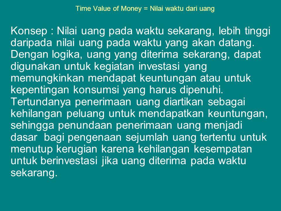 Time Value of Money = Nilai waktu dari uang Konsep : Nilai uang pada waktu sekarang, lebih tinggi daripada nilai uang pada waktu yang akan datang. Den