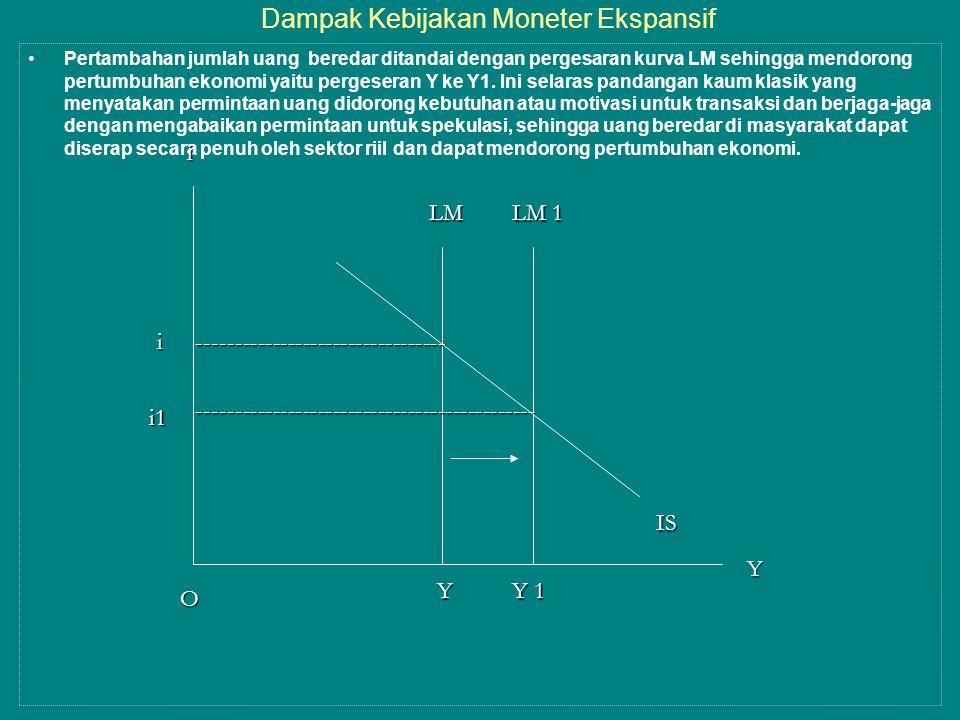 Dampak Kebijakan Moneter Ekspansif •Pertambahan jumlah uang beredar ditandai dengan pergesaran kurva LM sehingga mendorong pertumbuhan ekonomi yaitu pergeseran Y ke Y1.