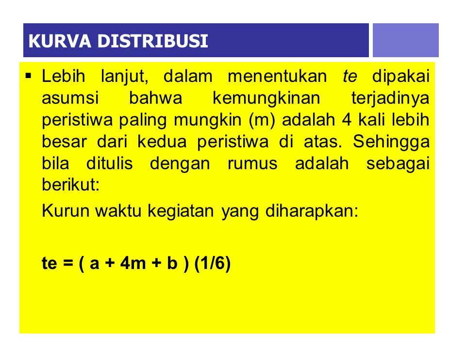 KURVA DISTRIBUSI  Setelah menentukan estimasi angka-angka a, m dan b, maka tindak selanjutnya adalah merumuskan hubungan ketiga angka tersebut menjad