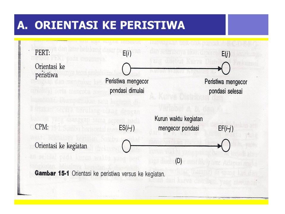 A. ORIENTASI KE PERISTIWA  Hal ini menunjukkan PERT lebih berorientasi ke terjadinya peristiwa (event oriented) sedangkan CPM condong ke orientasi ke
