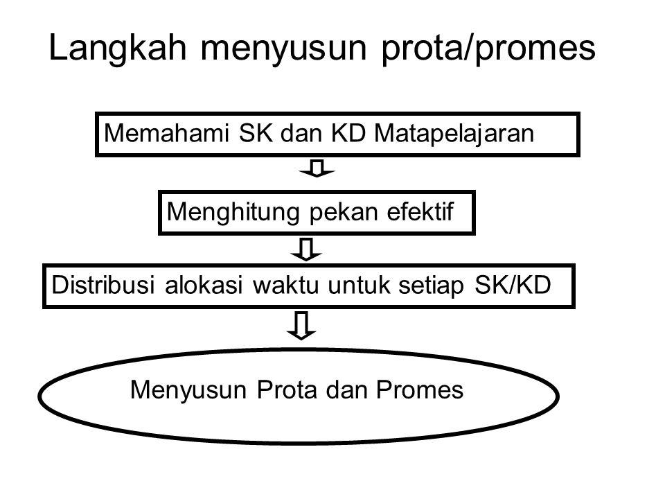 Langkah menyusun prota/promes Memahami SK dan KD Matapelajaran Menghitung pekan efektif Distribusi alokasi waktu untuk setiap SK/KD Menyusun Prota dan
