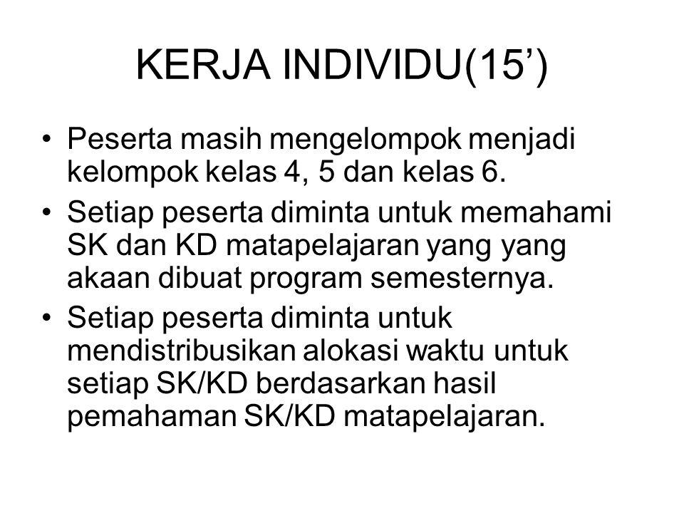 KERJA INDIVIDU(15') •Peserta masih mengelompok menjadi kelompok kelas 4, 5 dan kelas 6. •Setiap peserta diminta untuk memahami SK dan KD matapelajaran
