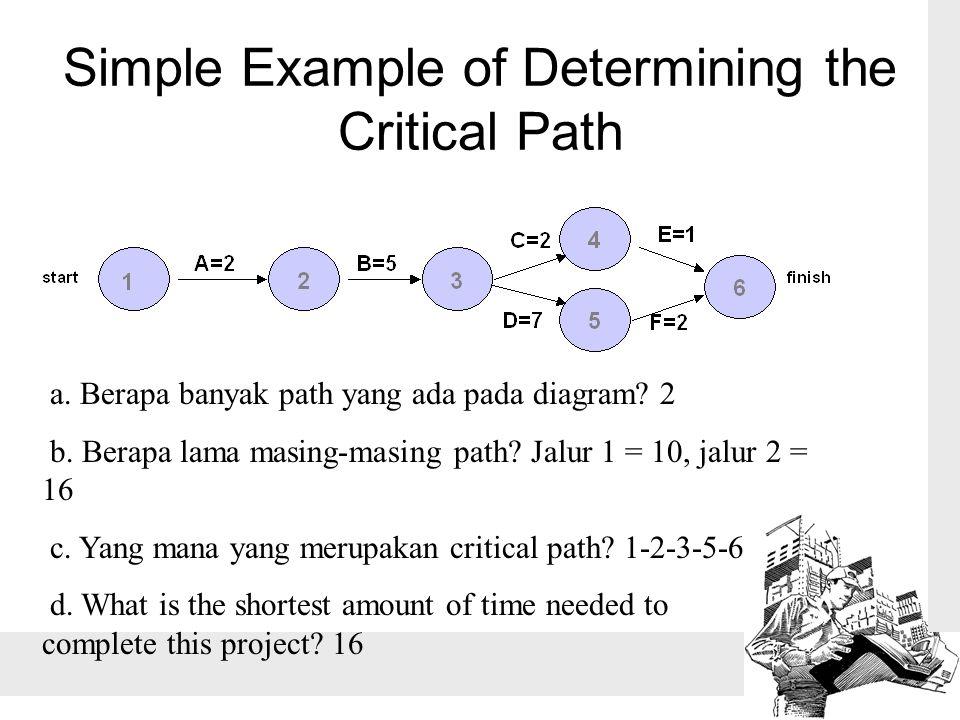Simple Example of Determining the Critical Path a. Berapa banyak path yang ada pada diagram? 2 b. Berapa lama masing-masing path? Jalur 1 = 10, jalur