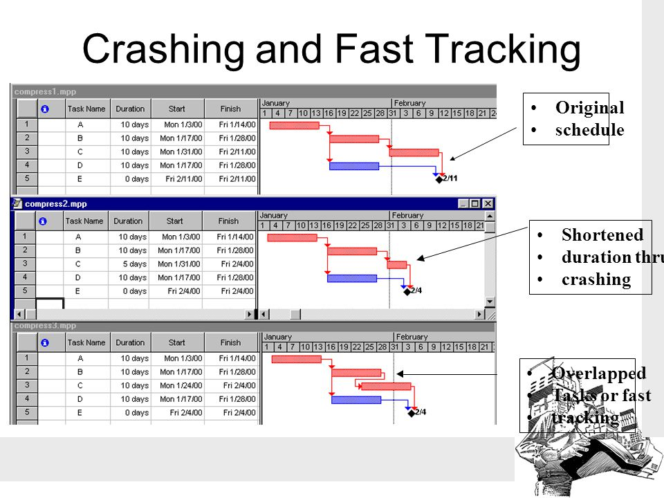 Crashing and Fast Tracking •Overlapped •Tasks or fast •tracking •Shortened •duration thru •crashing •Original •schedule