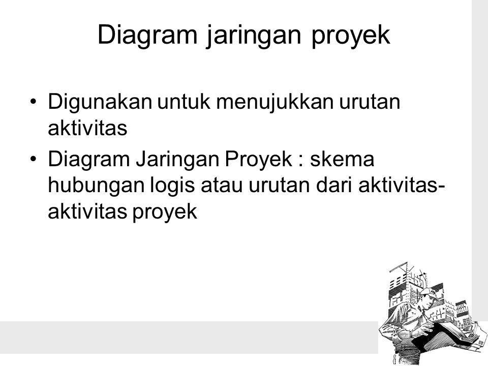Diagram jaringan proyek •Digunakan untuk menujukkan urutan aktivitas •Diagram Jaringan Proyek : skema hubungan logis atau urutan dari aktivitas- aktiv