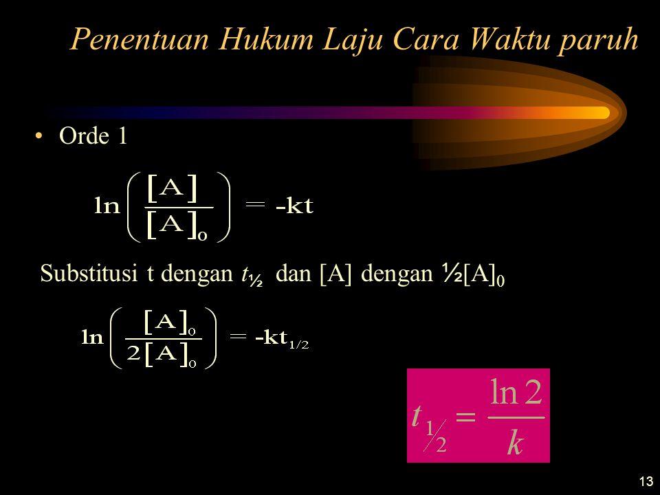 13 Penentuan Hukum Laju Cara Waktu paruh •Orde 1 Substitusi t dengan t ½ dan [A] dengan ½ [A] 0