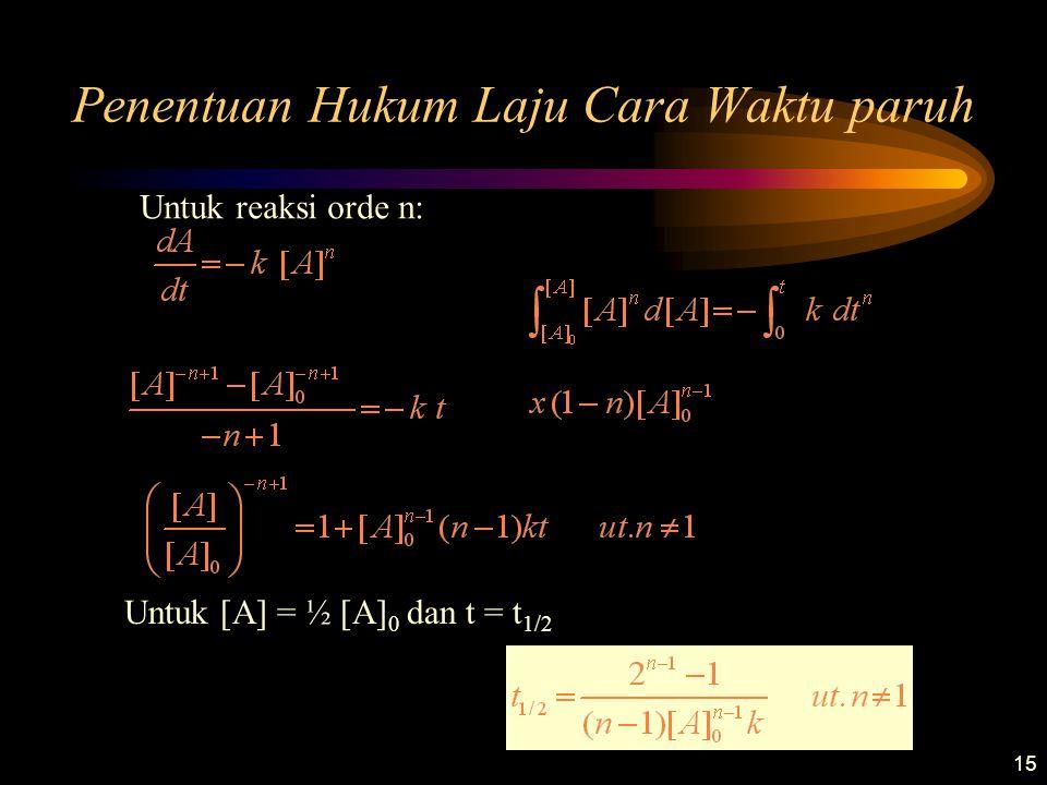 15 Penentuan Hukum Laju Cara Waktu paruh Untuk reaksi orde n: Untuk [A] = ½ [A] 0 dan t = t 1/2