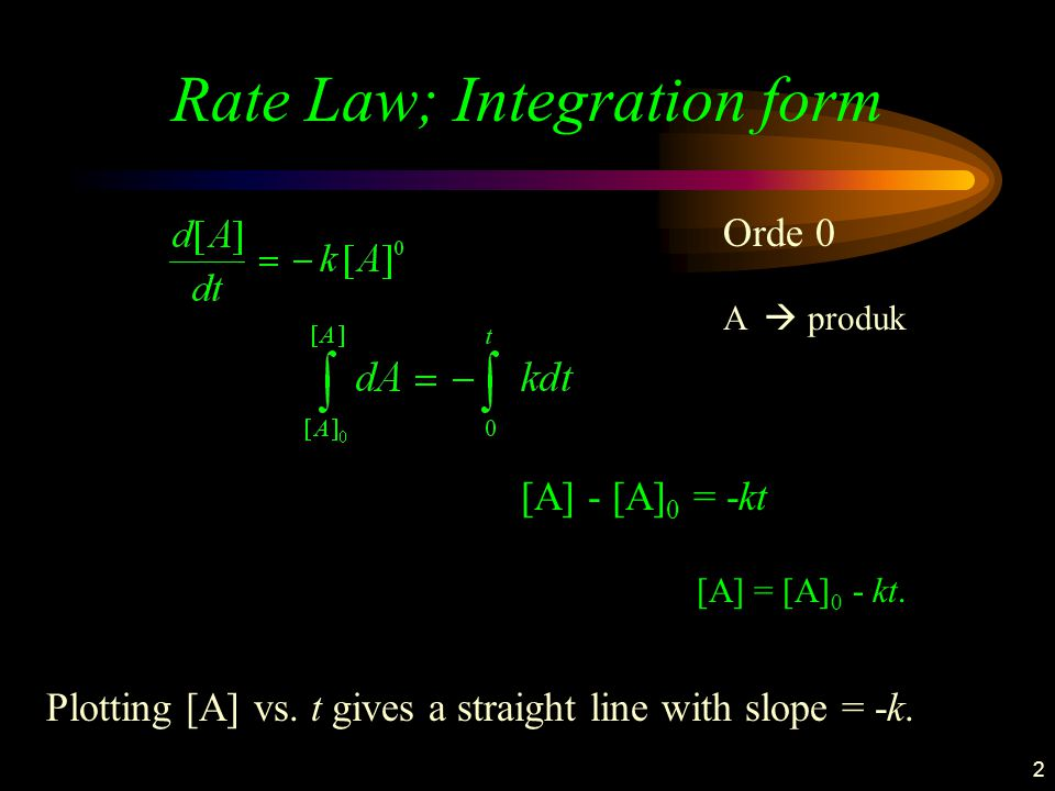 2 Rate Law; Integration form [A] - [A] 0 = -kt Plotting [A] vs. t gives a straight line with slope = -k. [A] = [A] 0 - kt. Orde 0 A  produk