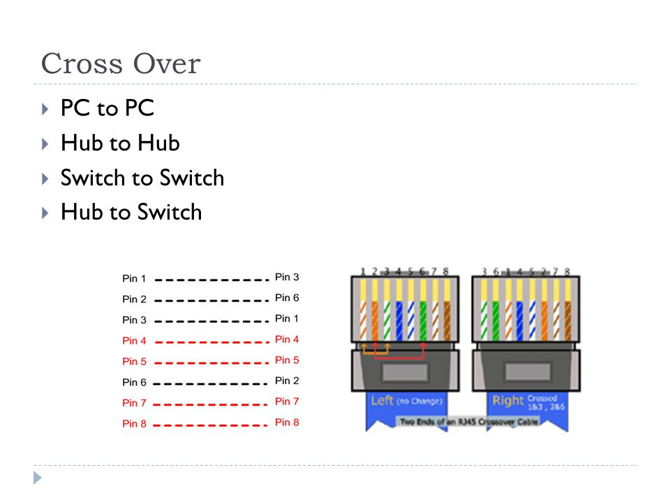Cross Over  PC to PC  Hub to Hub  Switch to Switch  Hub to Switch