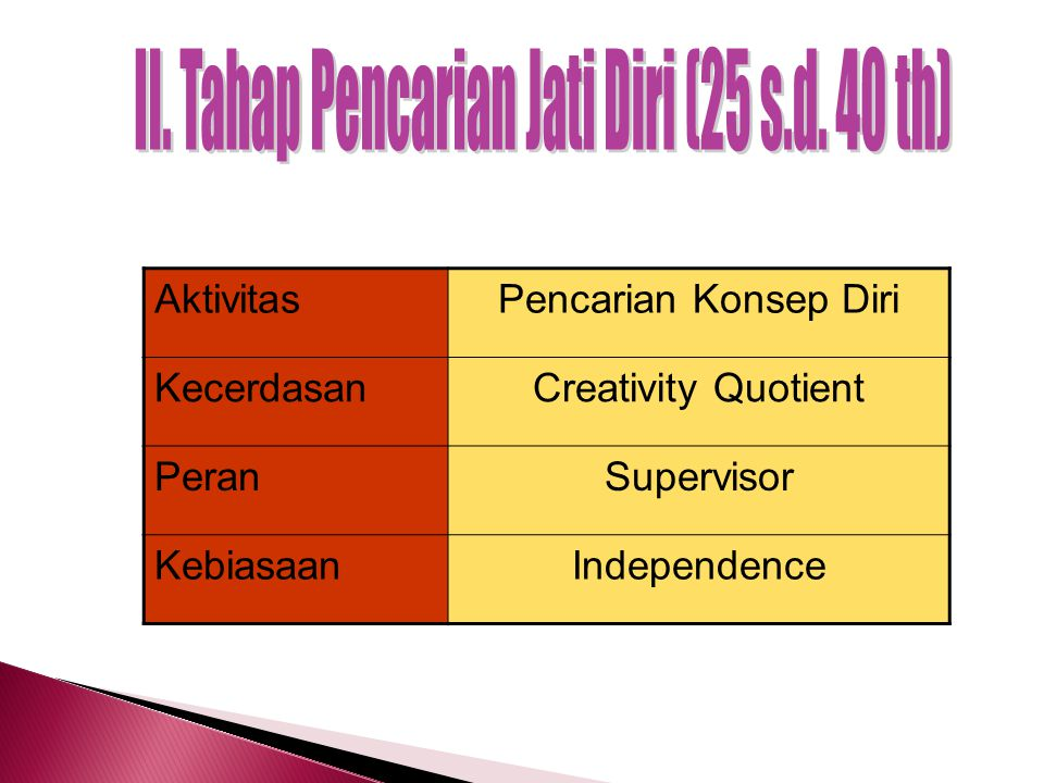PT + PP x A = SC Keterangan : PT= Positive Thinking PP = Potential Power A = Action SC = Self Confedence