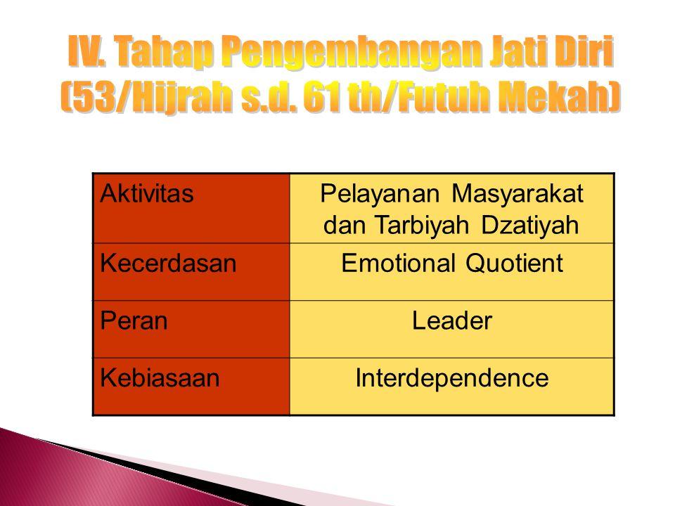nT = TM M + T Keterangan : nT = jumlah waktu M = Mission T = Target (dalam setiap peran hidup) TM = Time Management