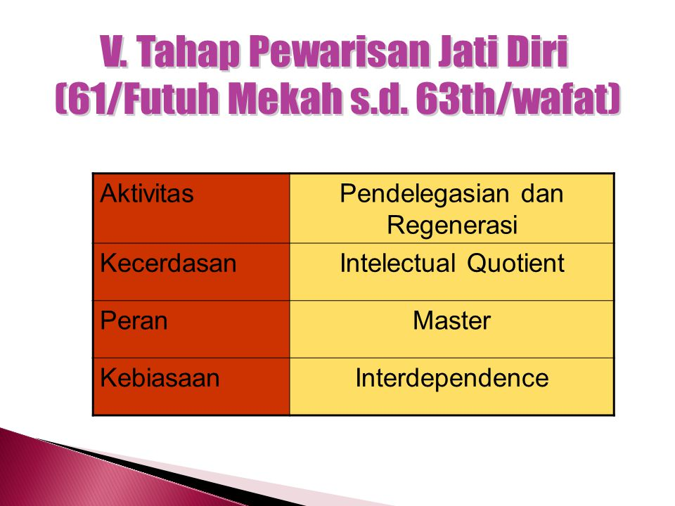 AktivitasPelayanan Masyarakat dan Tarbiyah Dzatiyah KecerdasanEmotional Quotient PeranLeader KebiasaanInterdependence