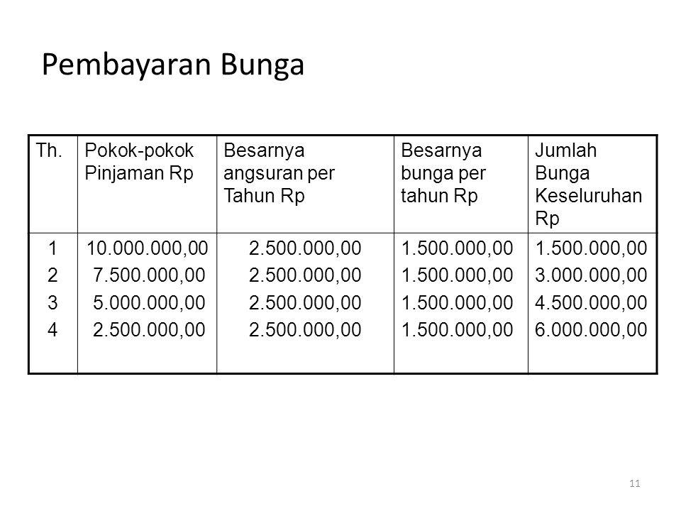 Pembayaran Bunga Th.Pokok-pokok Pinjaman Rp Besarnya angsuran per Tahun Rp Besarnya bunga per tahun Rp Jumlah Bunga Keseluruhan Rp 12341234 10.000.000