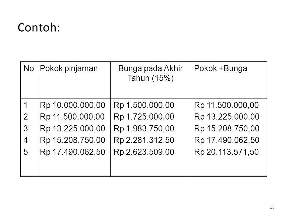 Contoh: NoPokok pinjamanBunga pada Akhir Tahun (15%) Pokok +Bunga 1234512345 Rp 10.000.000,00 Rp 11.500.000,00 Rp 13.225.000,00 Rp 15.208.750,00 Rp 17