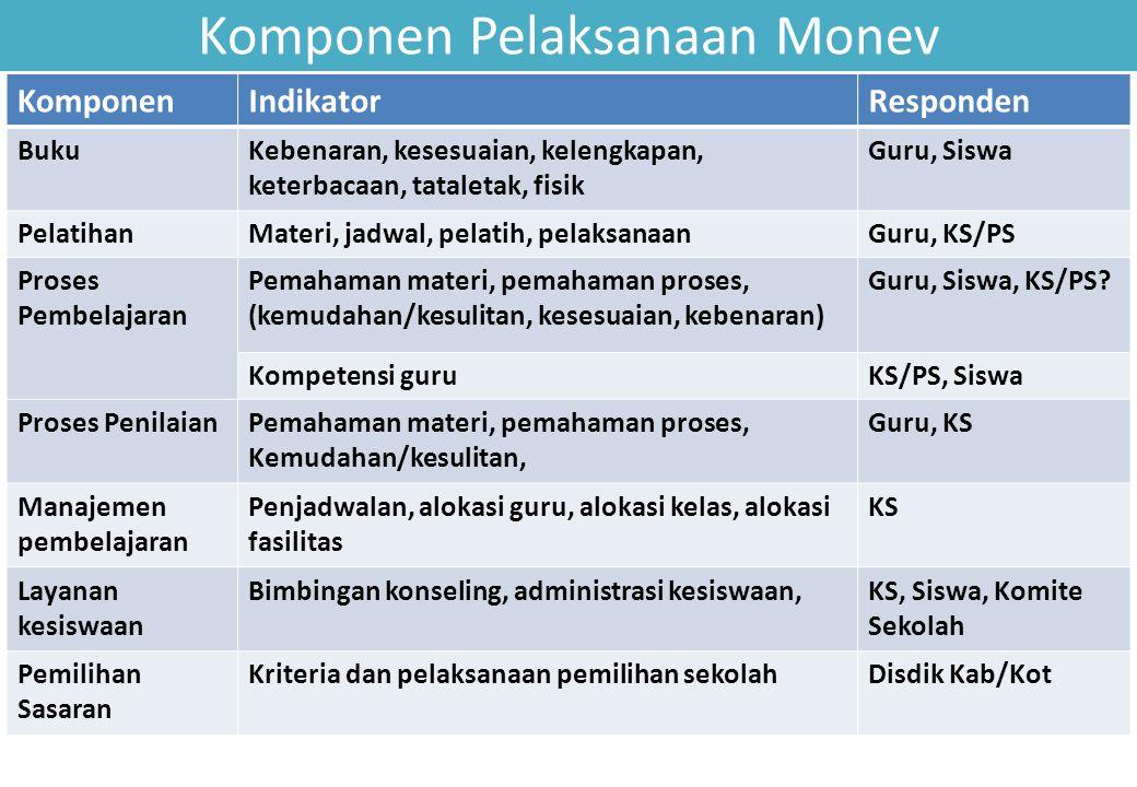 Komponen Pelaksanaan Monev KomponenIndikatorResponden BukuKebenaran, kesesuaian, kelengkapan, keterbacaan, tataletak, fisik Guru, Siswa PelatihanMater