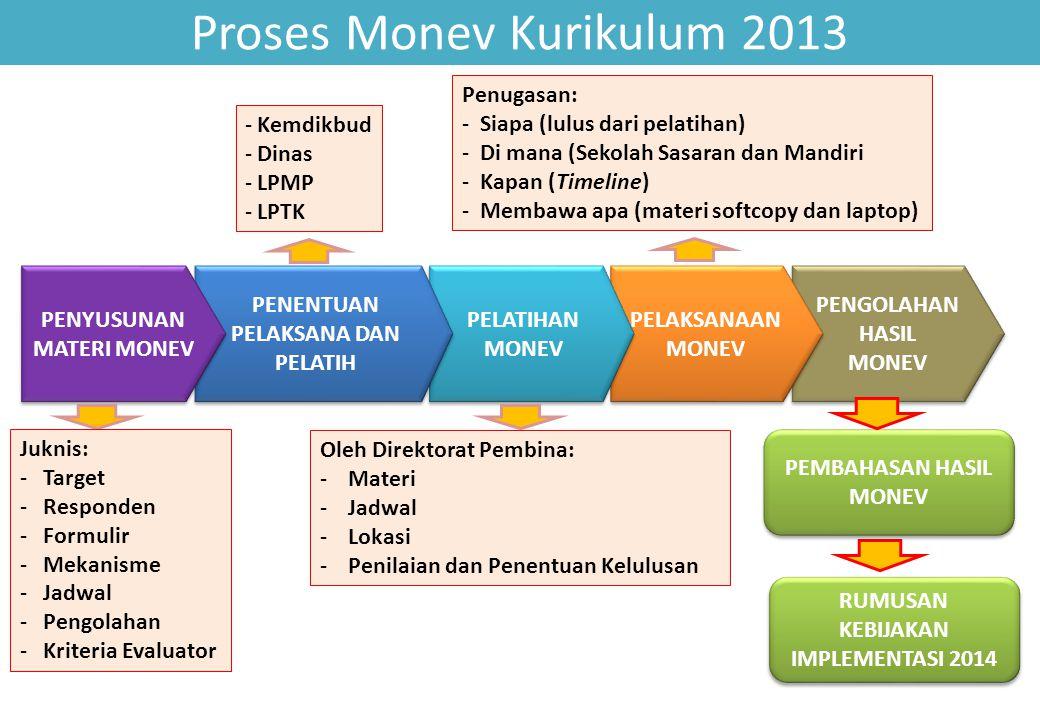 PENGOLAHAN HASIL MONEV PENGOLAHAN HASIL MONEV PELAKSANAAN MONEV PELAKSANAAN MONEV PELATIHAN MONEV PELATIHAN MONEV Proses Monev Kurikulum 2013 PENENTUA