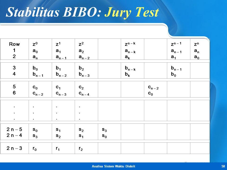 Analisa Sistem Waktu Diskrit58 Stabilitas BIBO: Jury Test Row 1 2 z0a0anz0a0an z 1 a 1 a n  1 z 2 a 2 a n  2 z n  k a n  k a k z n  1 a n  1 a 1