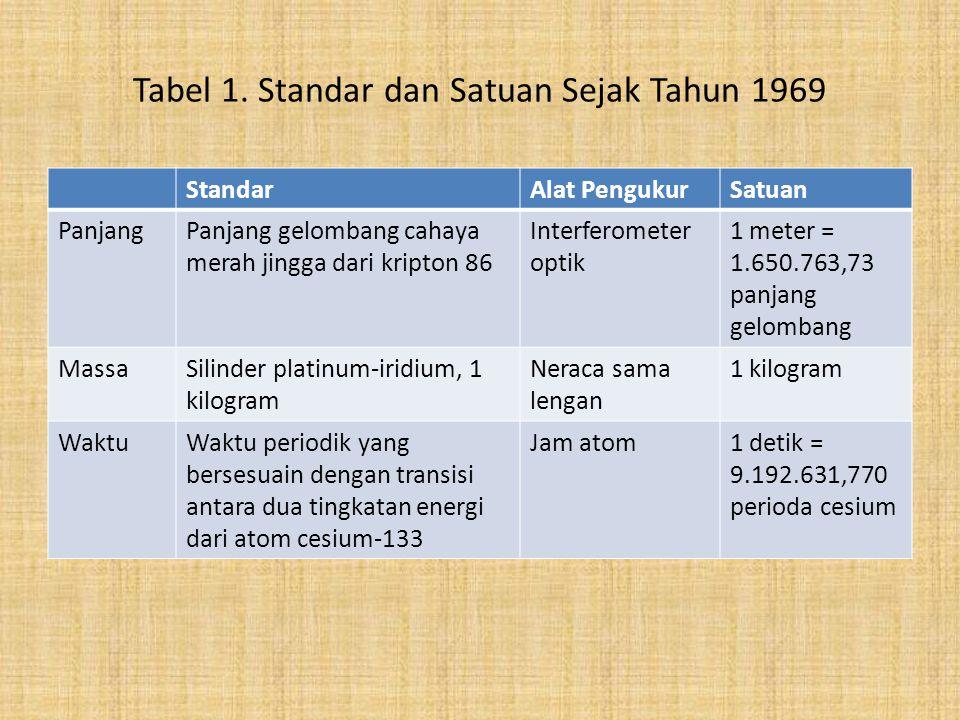 Tabel 1. Standar dan Satuan Sejak Tahun 1969 StandarAlat PengukurSatuan PanjangPanjang gelombang cahaya merah jingga dari kripton 86 Interferometer op