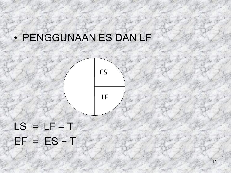 •PENGGUNAAN ES DAN LF LS = LF – T EF = ES + T 11 ES LF