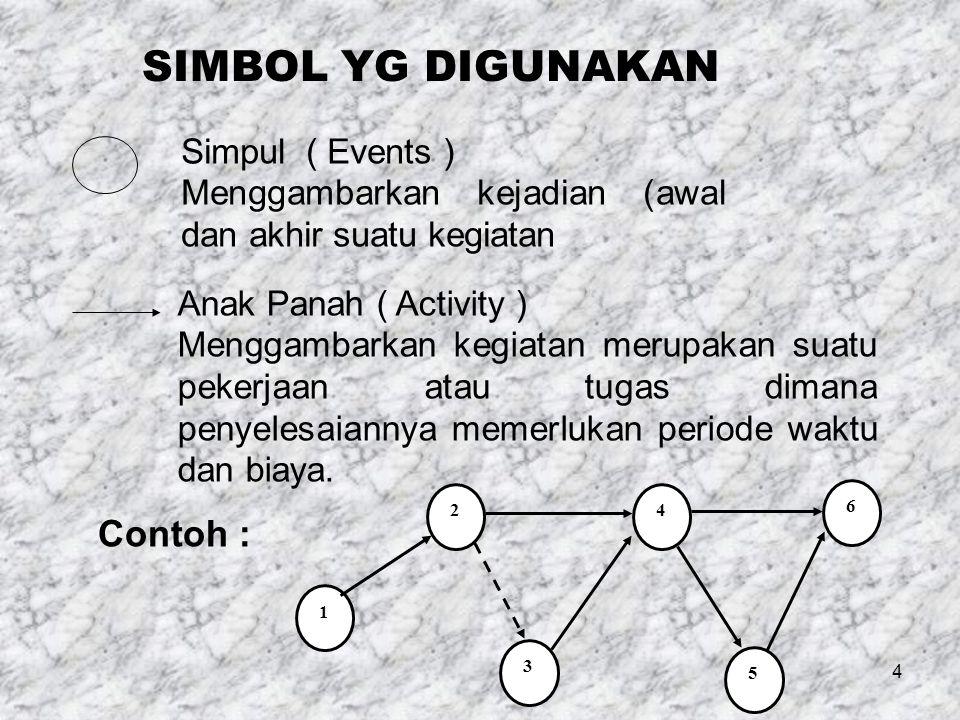 4 SIMBOL YG DIGUNAKAN Simpul ( Events ) Menggambarkan kejadian (awal dan akhir suatu kegiatan Anak Panah ( Activity ) Menggambarkan kegiatan merupakan suatu pekerjaan atau tugas dimana penyelesaiannya memerlukan periode waktu dan biaya.