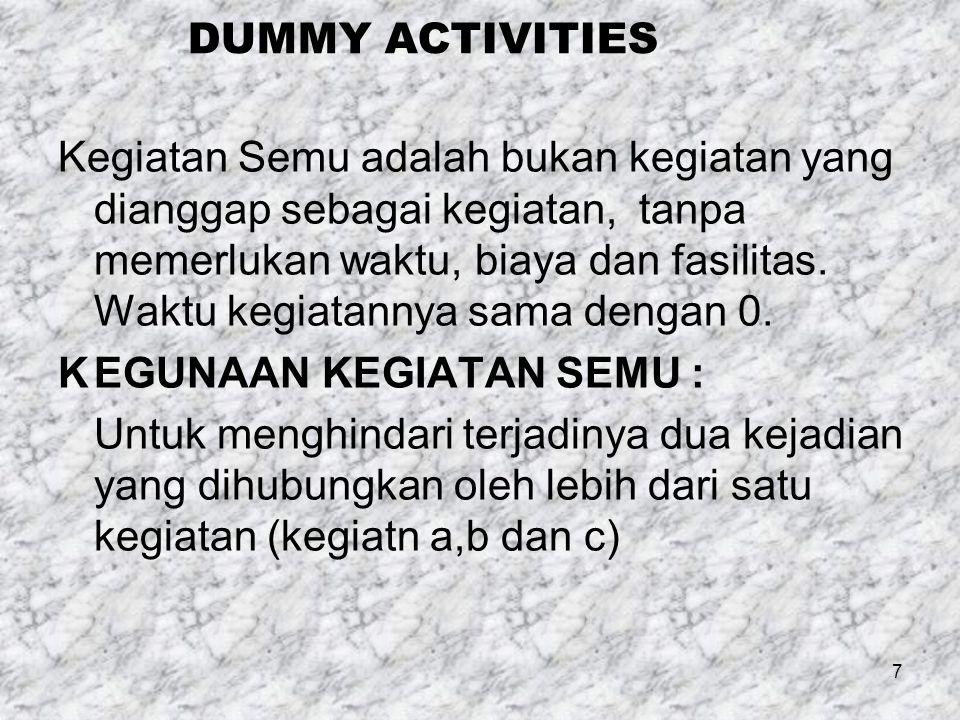 DUMMY ACTIVITIES Kegiatan Semu adalah bukan kegiatan yang dianggap sebagai kegiatan, tanpa memerlukan waktu, biaya dan fasilitas. Waktu kegiatannya sa