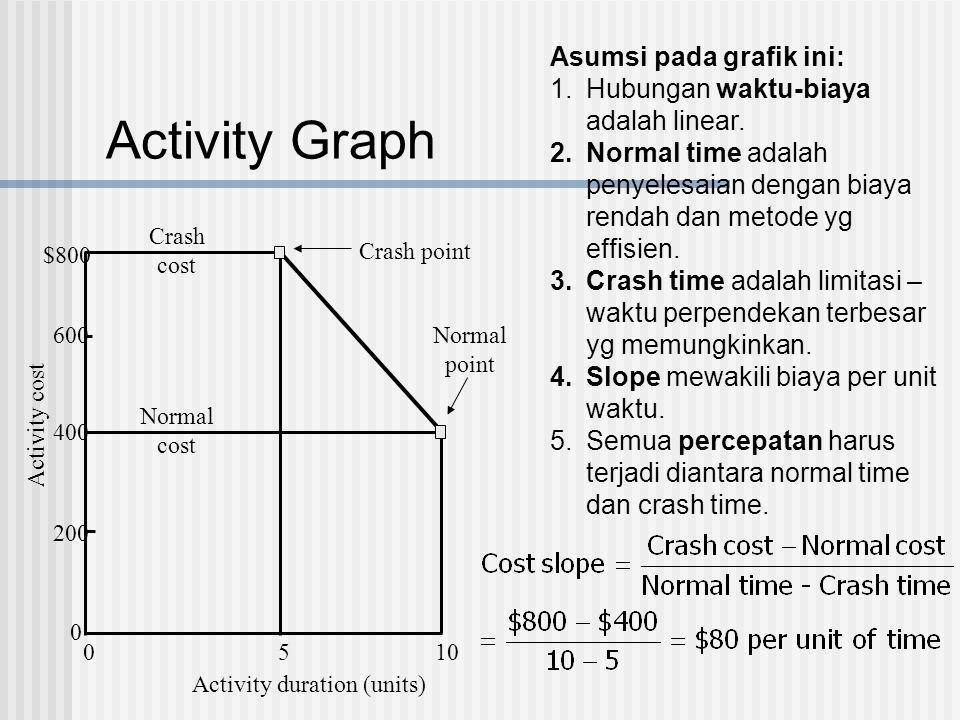 Activity Graph $800 600 400 200 0 0510 Activity duration (units) Activity cost Crash cost Normal cost Crash point Normal point Asumsi pada grafik ini:
