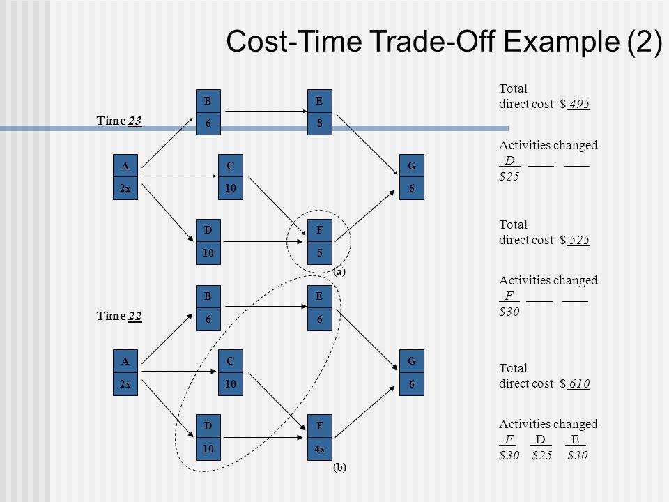 Cost-Time Trade-Off Example (2) A 2x B 6 C 10 D E 8 F 5 G 6 (a) Time 23 A 2x B 6 C 10 D E 6 F 4x G 6 (b) Time 22 Total direct cost $ 495 Activities ch
