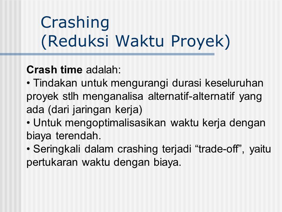 Crashing (Reduksi Waktu Proyek) Crash time adalah: • Tindakan untuk mengurangi durasi keseluruhan proyek stlh menganalisa alternatif-alternatif yang a
