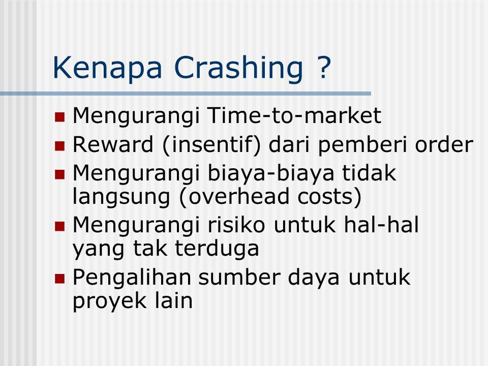 Kenapa Crashing ?  Mengurangi Time-to-market  Reward (insentif) dari pemberi order  Mengurangi biaya-biaya tidak langsung (overhead costs)  Mengur