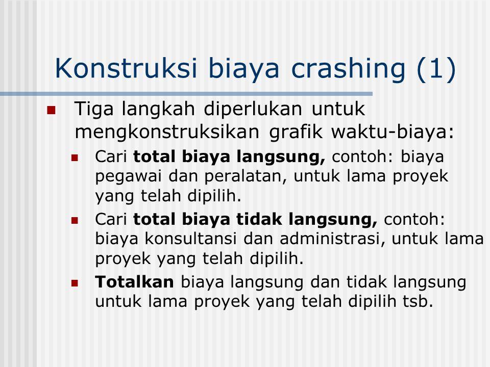 Konstruksi biaya crashing (1)  Tiga langkah diperlukan untuk mengkonstruksikan grafik waktu-biaya:  Cari total biaya langsung, contoh: biaya pegawai