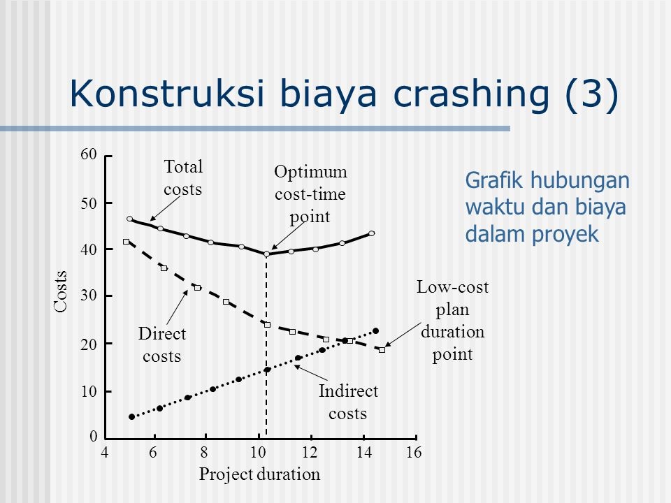 Konstruksi biaya crashing (3) 60 50 40 30 20 10 0 468 1214 16 Total costs Optimum cost-time point Direct costs Indirect costs Low-cost plan duration p