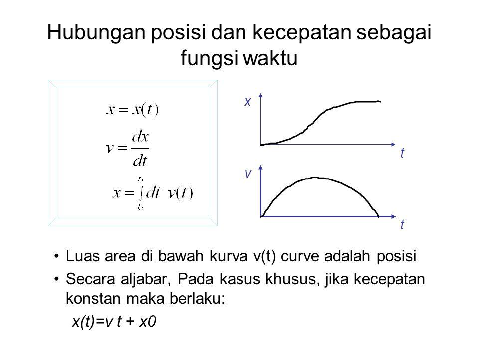 Hubungan posisi dan kecepatan sebagai fungsi waktu •Luas area di bawah kurva v(t) curve adalah posisi •Secara aljabar, Pada kasus khusus, jika kecepat
