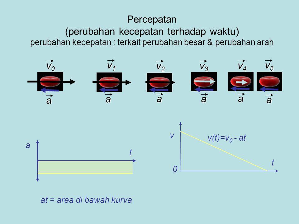 Percepatan (perubahan kecepatan terhadap waktu) perubahan kecepatan : terkait perubahan besar & perubahan arah a t v1v1v1v1 v0v0v0v0 v3v3v3v3 v5v5v5v5