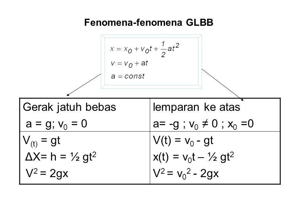 Gerak jatuh bebas a = g; v 0 = 0 lemparan ke atas a= -g ; v 0 ≠ 0 ; x 0 =0 V (t) = gt ΔX= h = ½ gt 2 V 2 = 2gx V(t) = v 0 - gt x(t) = v 0 t – ½ gt 2 V