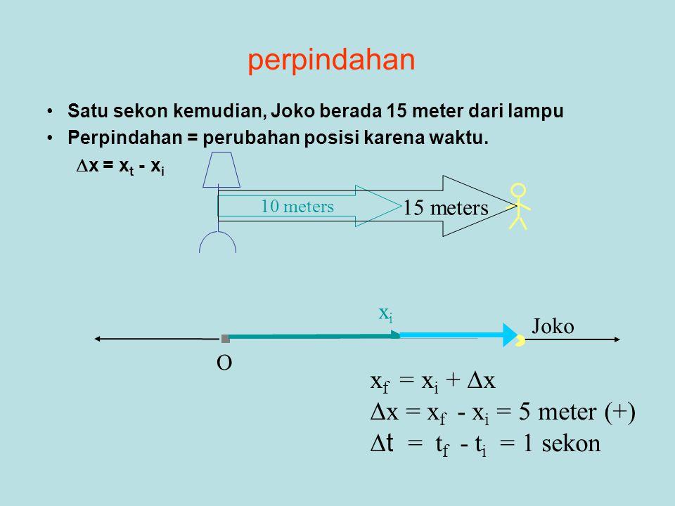 Joko xixi perpindahan •Satu sekon kemudian, Joko berada 15 meter dari lampu •Perpindahan = perubahan posisi karena waktu.  x = x t - x i 10 meters 15